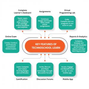 TechnoSchool Learn Features